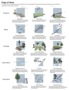 ideas about landscape diagram on pinterest   concept diagram    landscape architecture   photo