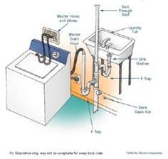 how to plumb a washing machine drain diagram