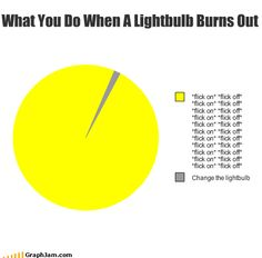 Funny Graphs - Maybe the Light Bulb is Just Sleepy