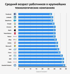 Средний #возраст работников в крупнейших технологических компаниях  #IT #сотрудники #работа #корпорации #успех #айтишники #вебмаркетинг