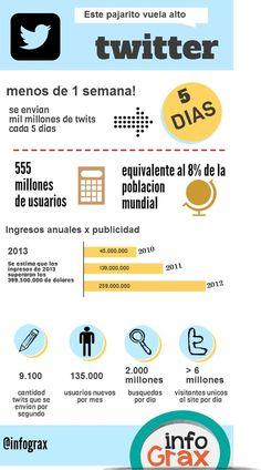 Los extraordinarios números de Twitter #infografia #infographic #socialmecia