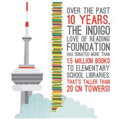 15 Million books would stack 20 times taller than the CN Tower. #Indigo #LoveOfReading #IndigoLOR10