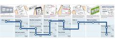 customer journey and customer lifecycle