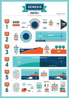 The Book of Genesis Chapter 1 by Peter Hui, via Behance Bible Study Notebook, Bible Study Tools, Bible Study Journal, Scripture Study, Genesis Bible Study, Book Of Genesis, Genesis Chapter 3, Genesis Creation, Quick View Bible