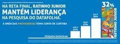 Ratinho Junior mantém liderança na reta final do 1° turno e vence todos 2° turno o Datafolha. #equipenovasideias