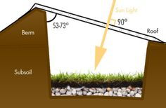 Comment construire une walipini, c'est à dire une serre souterraine qui permet de cultiver durant toute l'année, même s'il fait très froid dehors ? Pour environ 250 euros, vous pouvez construire une serre souterraine, aussi appelées Walipini ou Walipinas, qui vous permettra de jardiner toute …