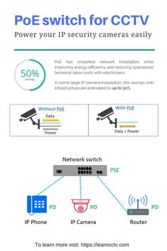 Power your IP cameras by using PoE switch, it's fast, easy and cheap. Home Electrical Wiring, Electrical Projects, Cctv Surveillance, Security Surveillance, Best Home Security, Security Cameras For Home, Home Camera, Ip Camera, Cctv Camera Installation