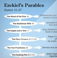 Ezekiel's Parables Bible Study Guide, Bible Study Journal, Bible Prayers, Bible Scriptures, Bible Study Materials, Quick View Bible, Learn The Bible, Understanding The Bible, Bible Resources