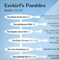 Ezekiel's Parables