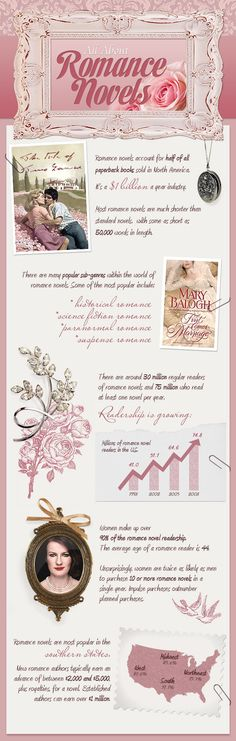 All About Romance Novels (Infographic)