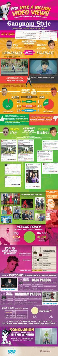 Gangnam Style - Psy Hits a billion video views