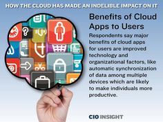 Benefits of Cloud Apps to Users