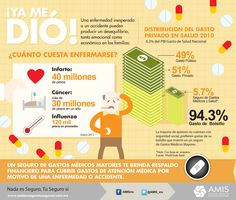 Seguro de Gastos Médicos Mayores | infograpps