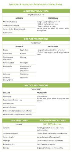 Isolation Precautions Mnemonics Cheat Sheet