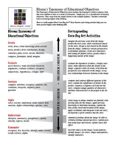 Bloom's Taxonomy of Educational Objectives – Corn Dog Art with Denise M. Cassano