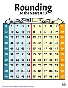 Use as a classroom anchor chart and/or math reference sheet during math lessons, activities, games, intervention, and centers. Math Strategies, Math Resources, Math Activities, Math Worksheets, Math Charts, Math Anchor Charts, Rounding Anchor Chart, Math Tutor, Teaching Math