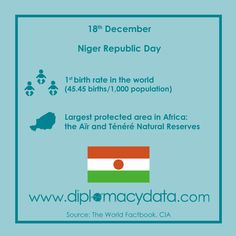 1st birth rate in the world (45.45 births/1,000 population). It has the largest protected area in Africa, the Aïr and Ténéré Natural Reserves. Happy Republic Day #Niger! #diplomacydata