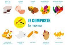Je composte mes déchets Waste Segregation, Signage, Garden Junk, Food Waste, Composting, Organic Matter, Egg Shell, Billboard, Signs