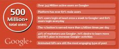 Did you know? There are over 500 million users on Google+!  Be part of the #SocialMedia circles, join the #DigitalEra of success.  BE #online, BE known, #BE recognized, with #SocialMediaSapiens.