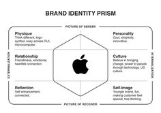 Apple - Brand Identity Prism. If you like UX, design, or design thinking, check out theuxblog.com