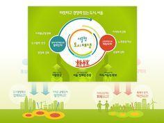 서울형 도시재생 발표자료 디자인 V.1 ~ v.6     (주)피티위즈 ptwiz