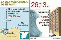 La ola más grande del Cantábrico