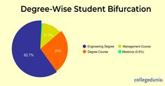 Top Colleges and Universities in India Engineering Degrees, Top Colleges, Infographic, Medicine, University, Management, Student, India, Education
