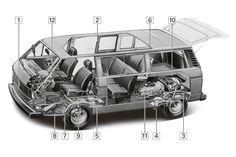 VW T3, Schwachpunkte, Igelbild
