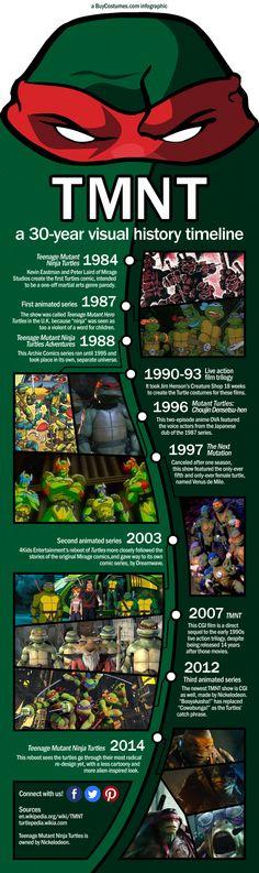 TMNT infographic