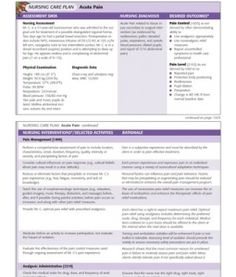 Nursing Care Plan Acute Pain