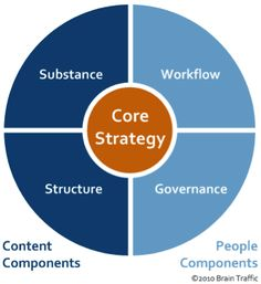 Visualizatio nof Rach's framework for content strategy
