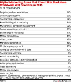 Digital Marketing Areas that Client-Side Marketers Worldwide Will Prioritize in 2015 (% of respondents)