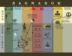 Ragnarok timeline -Norse Mythology-