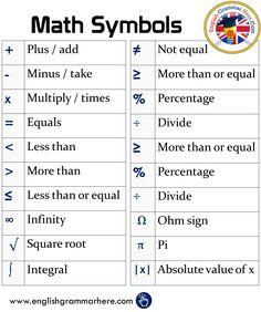 Math Symbols - English Grammar Here English Writing, English Study, English Lessons, Teaching English, Learn English, English Phrases, English Words, English Grammar, Math Vocabulary
