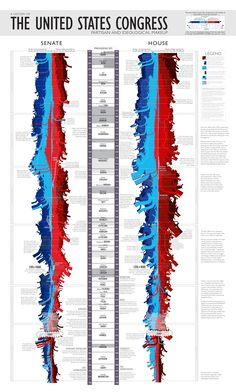 Evolución de las tendencias politicas del congreso norteamericano durante su historia.... (Muy bella infografia) vía http://xkcd.com/1127/