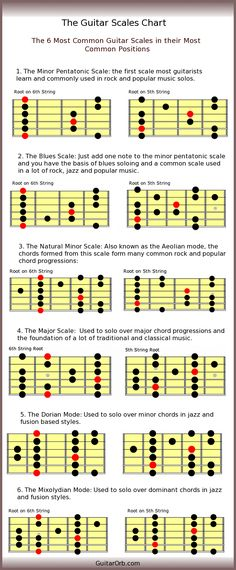 Guitar Scales Chart                                                                                                                                                                                 More