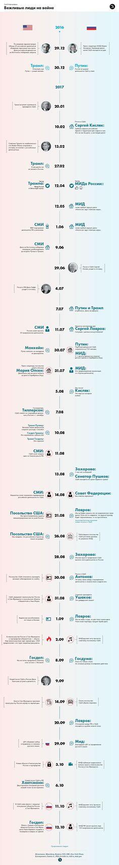 Отобранные дачи, спущенные флаги. Хронология дипломатической войны России и США — Сноб