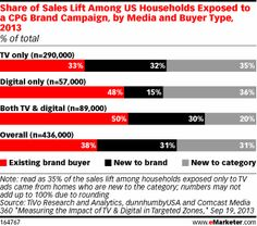 Share of Sales Lift Among US Households Exposed to a CPG Brand Campaign, by Media and Buyer Type, 2013 (% of total)
