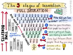 5 stages of innovation.png