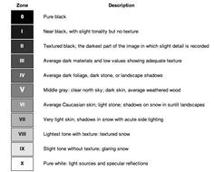 Zone System in Digital Photography came from from analog black and white photo and is used for the optimal exposure and Post Processing in Digital Photography.