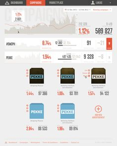 Reinventing interface for analytics dashboard on Behance