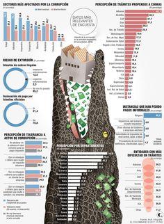 Andi presenta encuesta de percepción de corrupción Map, Words, Entrepreneur, Location Map, Maps, Horse