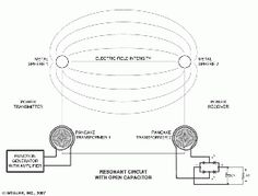 ...  all kinds of unique technologies are possible with scalar waves, at a minimum we need to understand how neutrinos and scalar waves interact without planet. Description from pesn.com. I searched for this on bing.com/images