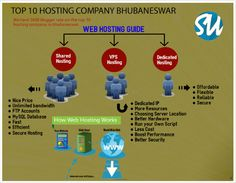 TOP 10 WEB HOSTING COMPANIES IN BHUBANESWAR : we hard 2600 blogger rate on the top 10 #hosting #company in bhubaneswar.