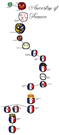 Ancestry of France