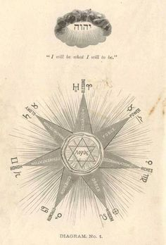 "Diagram No.1 from the book, ""Solar Biology""  by Hiram E. Butler, 1887."