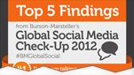 5 Insights into Global Social Media in 2012 [Infographic] - Social media has rapidly evolved and is finally being seen by global corporations as a serious marketing tool. Still, the success of social media marketing relies heavily on the proper investment of time and resources to create high-quality digital content. Fortunately, the ongoing process of social media management is becoming much easier and more efficient with the emergence of innovative tools and... #Infographics
