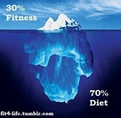 FACT! You can't out train a bad diet!  http://www.draxe.com #draxe #fitness #exercise #health #diet #nutrition #paleo #healthyeating #lifestyle #weightloss