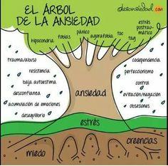 Árbol de la ansiedad