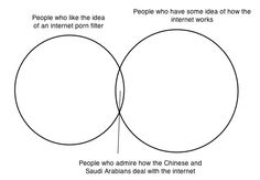 Venn Diagram by Paul Bernal
